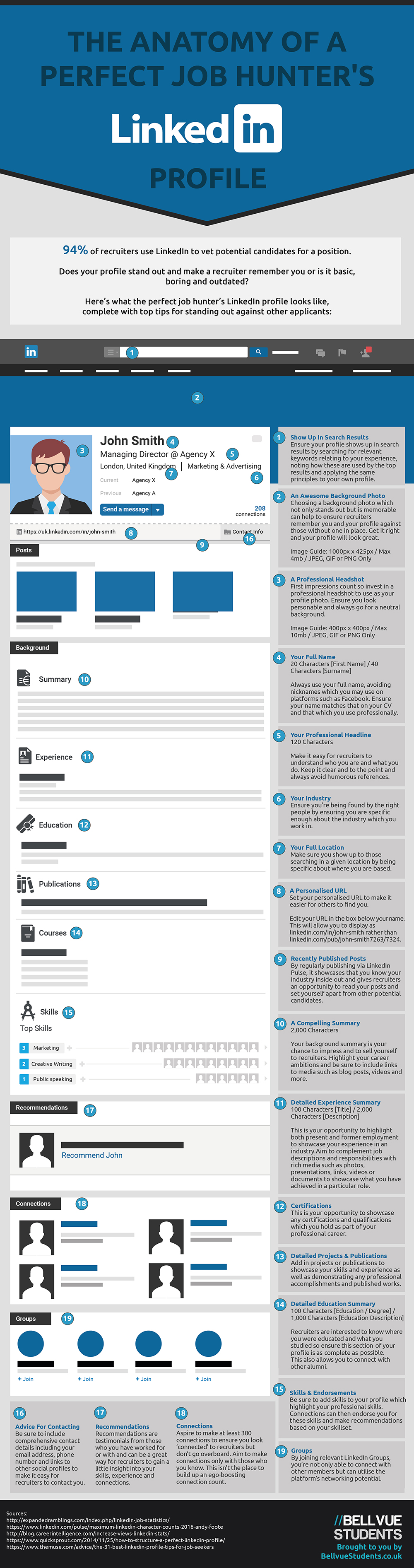 The Anatomy Of A Perfect Job Hunter's LinkedIn Profile [Infographic ...